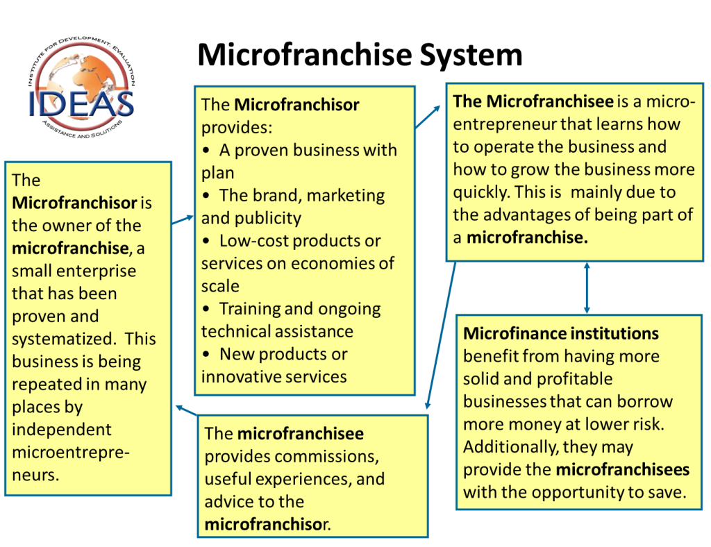 Microfranchising diagram - wider version